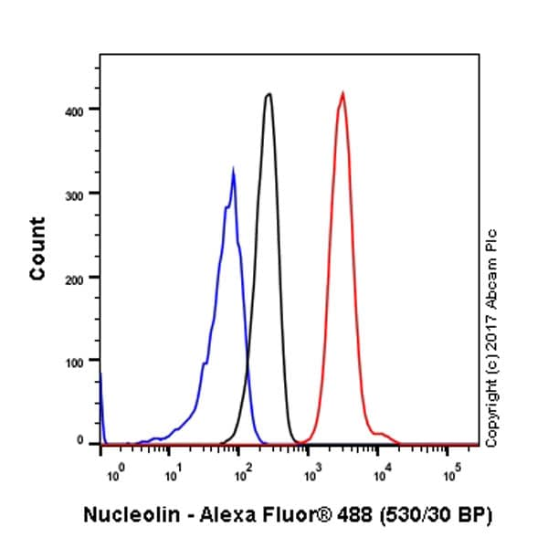 Flow Cytometry - Anti-Nucleolin antibody [EPR7952] - BSA and Azide free (ab226113)