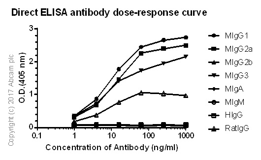 ELISA - Anti-IgG1 + IgG2a + IgG3 antibody [M204-3] - BSA and Azide free (ab226129)