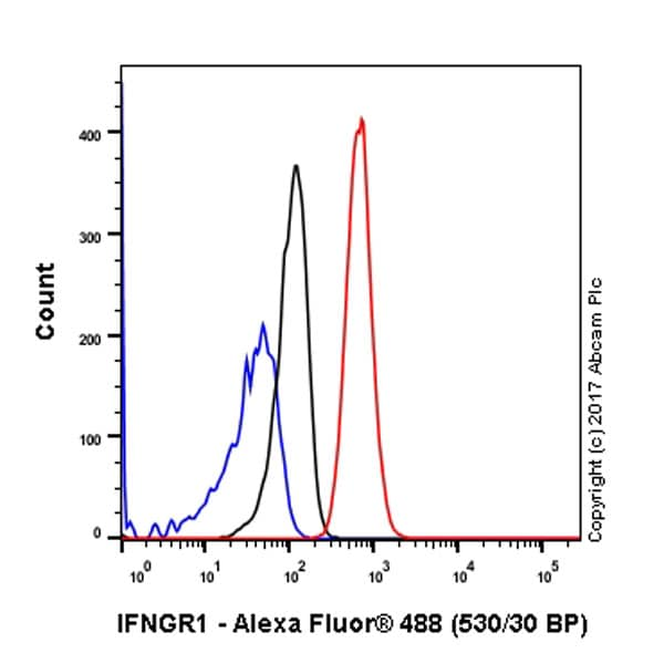 Flow Cytometry - Anti-IFNGR1 antibody [EPR7866] - BSA and Azide free (ab226151)