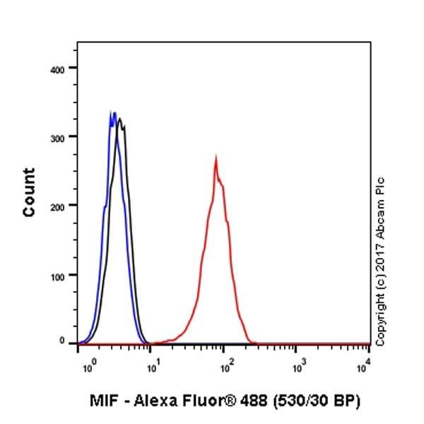 Flow Cytometry - Anti-MIF antibody [EPR18149-128] - BSA and Azide free (ab226166)