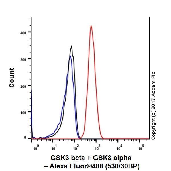 Flow Cytometry - Anti-GSK3 beta + GSK3 alpha antibody [EPR18814-102] - BSA and Azide free (ab226169)