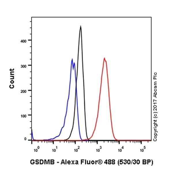 Flow Cytometry - Anti-GSDMB antibody [EPR20841] - BSA and Azide free (ab226483)
