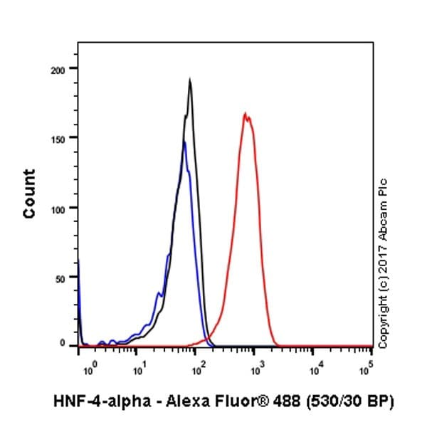 Flow Cytometry - Anti-HNF-4-alpha antibody [EPR19265-130] - BSA and Azide free (ab226487)