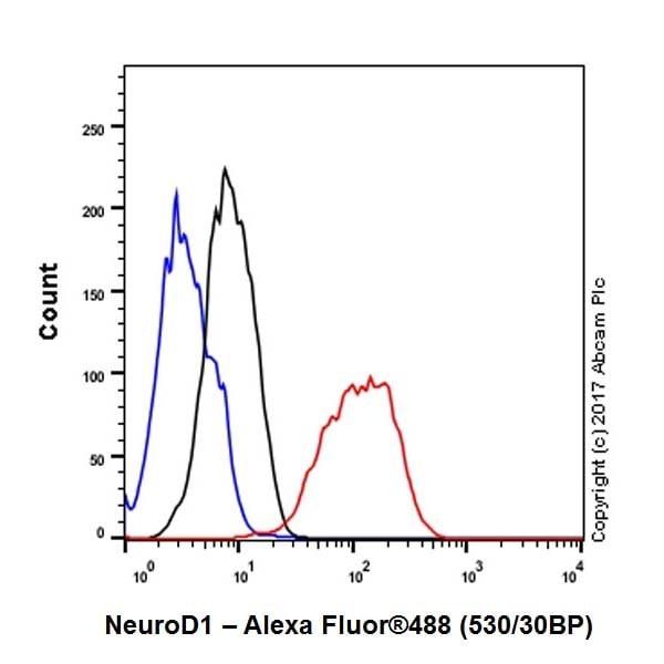 Flow Cytometry (Intracellular) - Anti-NeuroD1 antibody [EPR20766] - BSA and Azide free (ab226489)