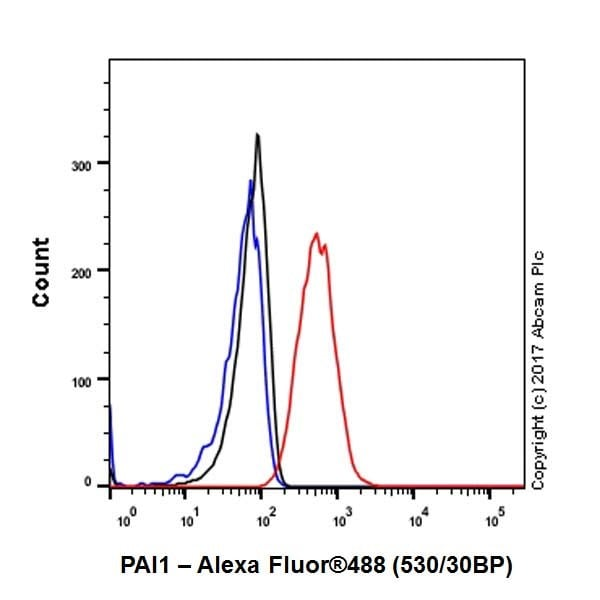 Flow Cytometry - Anti-PAI1 antibody [EPR17272-21] - BSA and Azide free (ab226864)