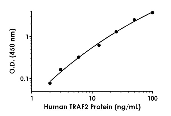Example of Human TRAF2 standard curve in 1X Cell Extraction Buffer PTR