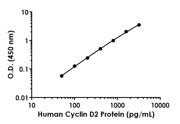 Example of Human Cyclin D2 standard curve in 1X Cell Extraction Buffer PTR
