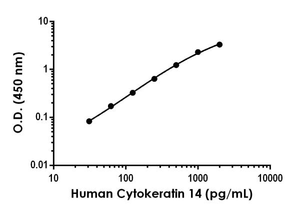 Example of Human Cytokeratin 14 standard curve in 1X Cell Extraction Buffer PTR