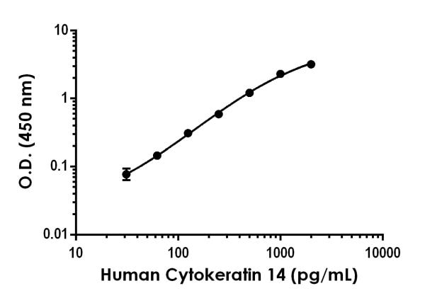 Example of Human Cytokeratin 14 standard curve in Sample Diluent NS