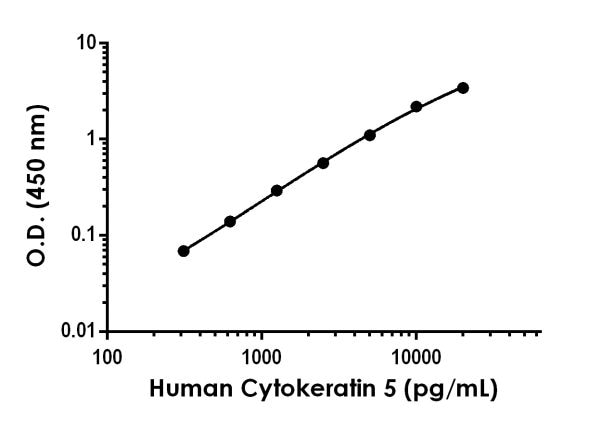 Example of Human Cytokeratin 5 standard curve in Sample Diluent NS