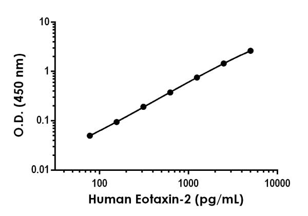 Example of human Eotaxin-2 standard curve in Sample Diluent NS