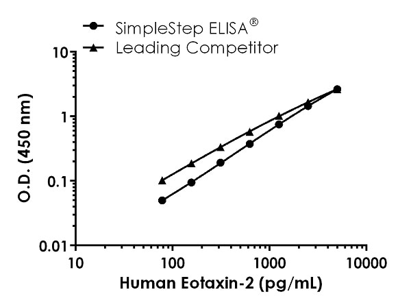 Human Eotaxin-2 Competitor standard curve comparison