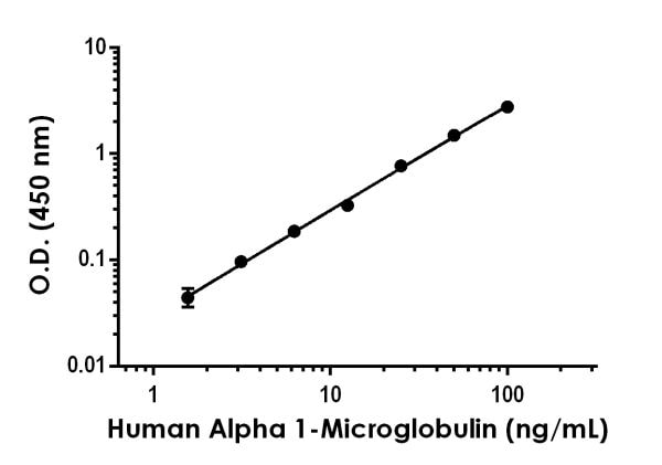 Example of HumanAlpha 1-Microglobulin standard curve in Sample Diluent NS