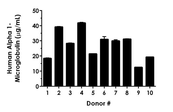 Serum from ten individual healthy Human female donors was measured in duplicate