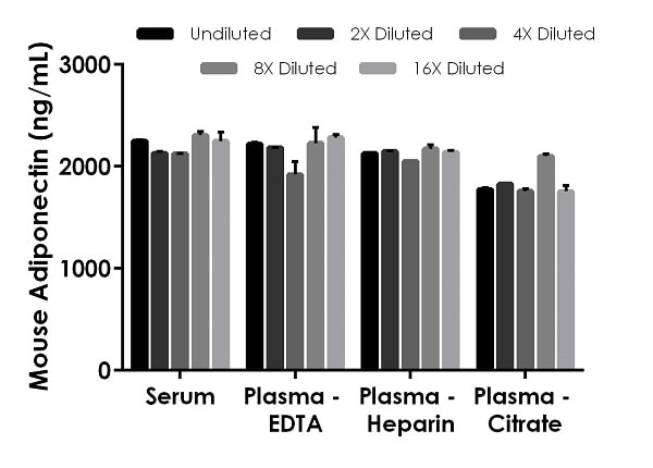 Interpolated concentrations of native Adiponectin in Mouse serum, and plasma samples