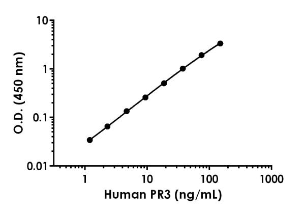 Example of HumanPR3 standard curve in Sample Diluent NS