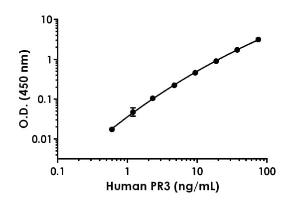 Example of HumanPR3 standard curve in Cell Extraction Buffer PTR