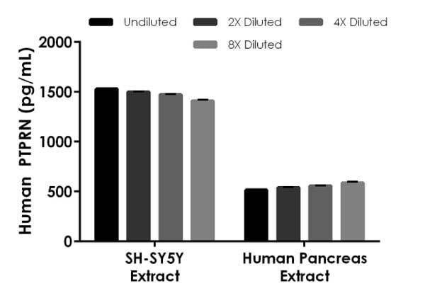 Interpolated concentrations of native PTPRN in Human SH-SY5Y cell extract and human pancreas extract based on a 500 µg/mL extract load