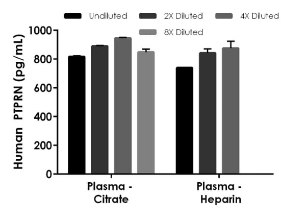 Interpolated concentrations of native PTPRN in Human plasmas