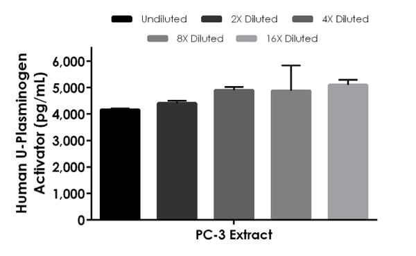 Interpolated concentrations of native U-Plasminogen Activator in Human PC-3 cell extract based on a 31.3 µg/mL extract load