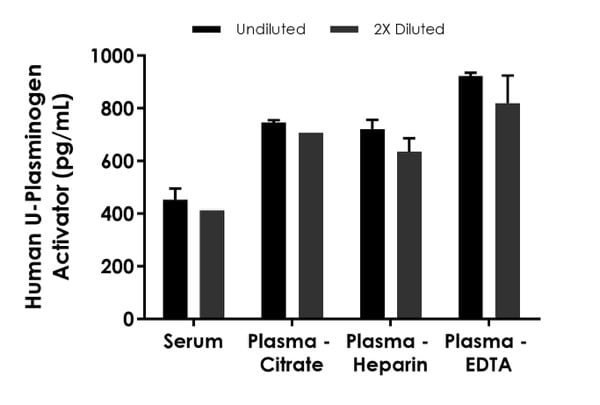 Interpolated concentrations of native U-Plasminogen Activator in Human serum and plasma samples