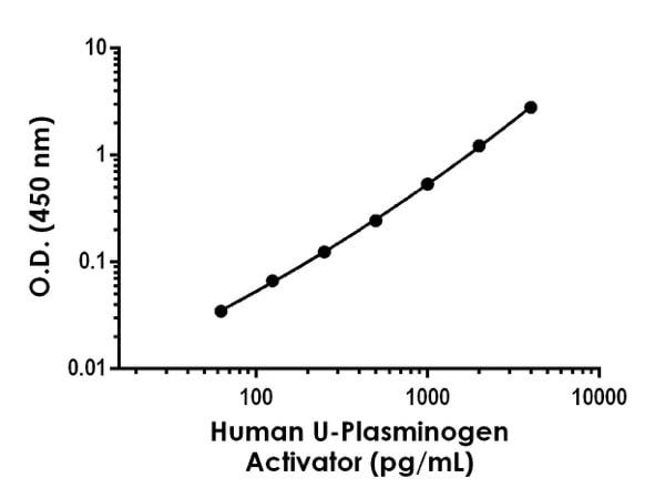 Example of Human U-Plasminogen Activator standard curve in 1X Cell Extraction Buffer PTR
