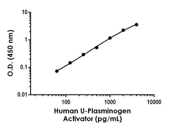 Example of Human U-Plasminogen Activator standard curve in Sample Diluent NS