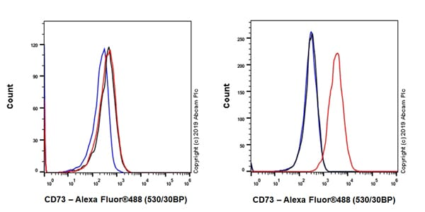 Flow Cytometry - Anti-CD73 antibody [EPR23048-139] (ab227030)
