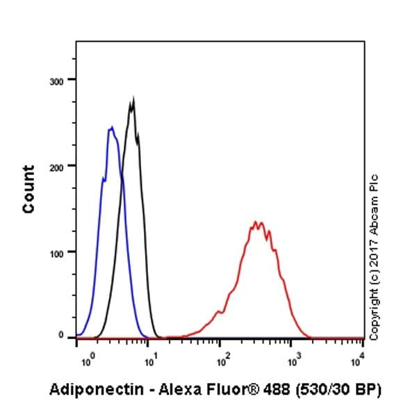 Flow Cytometry - Anti-Adiponectin antibody [EPR17019] - BSA and Azide free (ab227051)