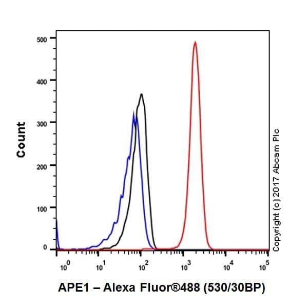 Flow Cytometry - Anti-APE1 antibody [EPR18378-45] - BSA and Azide free (ab227062)