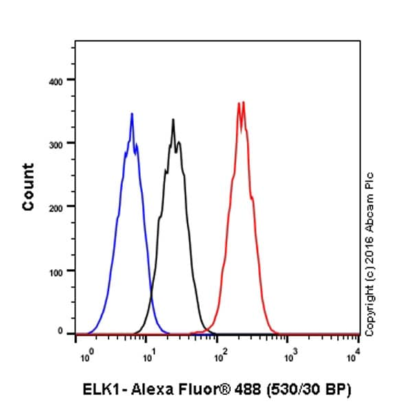 Flow Cytometry (Intracellular) - Anti-ELK1 antibody [E277] - BSA and Azide free (ab227114)