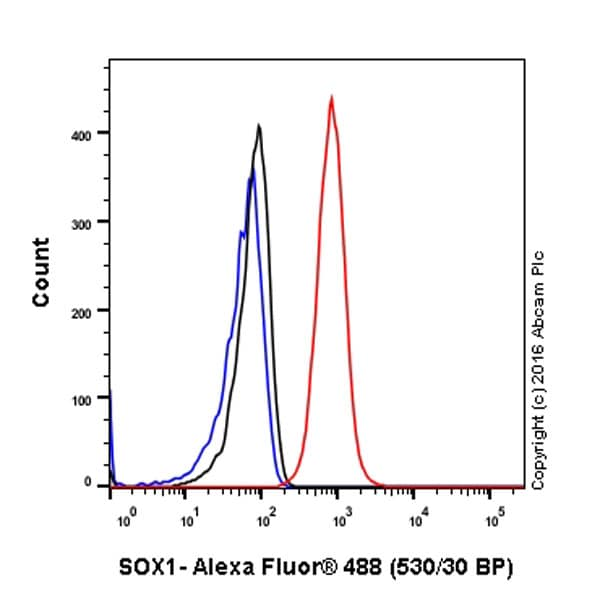 Flow Cytometry - Anti-SOX1 antibody [EPR4766] - BSA and Azide free (ab227118)