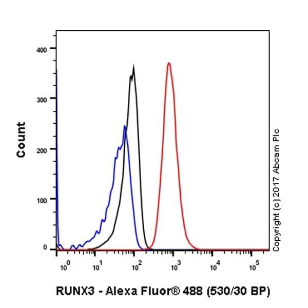 Flow Cytometry - Anti-RUNX3 antibody [EPR20687] - BSA and Azide free (ab227125)