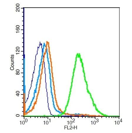 Flow Cytometry - Anti-TIL/TLR1 antibody (ab227379)