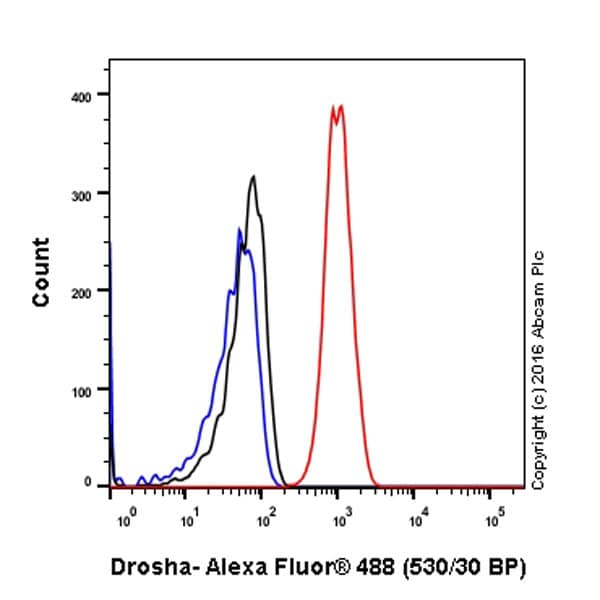 Flow Cytometry - Anti-Drosha antibody [EPR12794] - BSA and Azide free (ab227460)