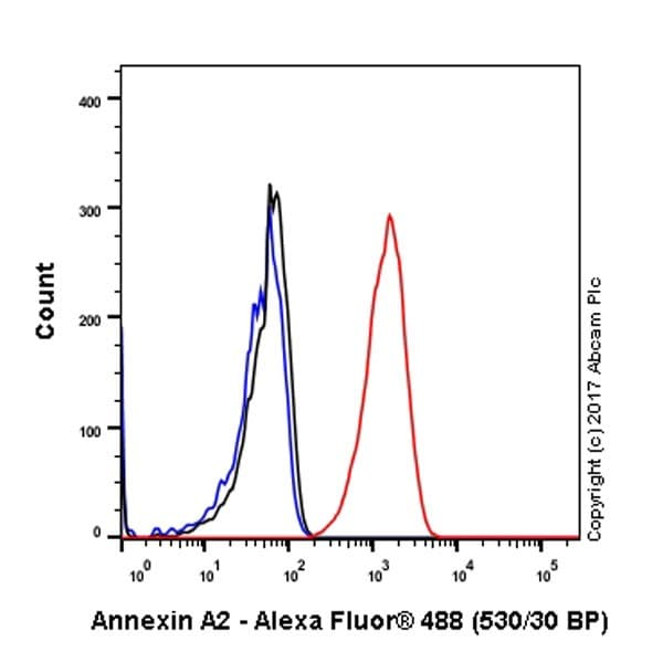 Flow Cytometry - Anti-Annexin-2/ANXA2 antibody [EPR18157-104] - BSA and Azide free (ab227486)
