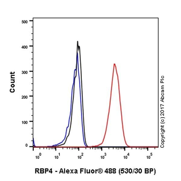 Flow Cytometry - Anti-RBP4 antibody [EPR18020-115] - BSA and Azide free (ab227487)