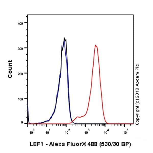 Flow Cytometry - Anti-LEF1 antibody [EP2030Y] - BSA and Azide free (ab227562)
