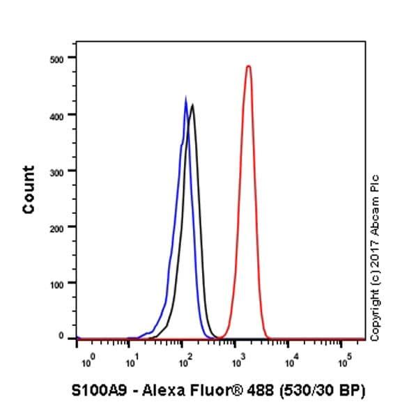 Flow Cytometry - Anti-S100A9 antibody [EPR3555] - Low endotoxin, Azide free (ab227570)