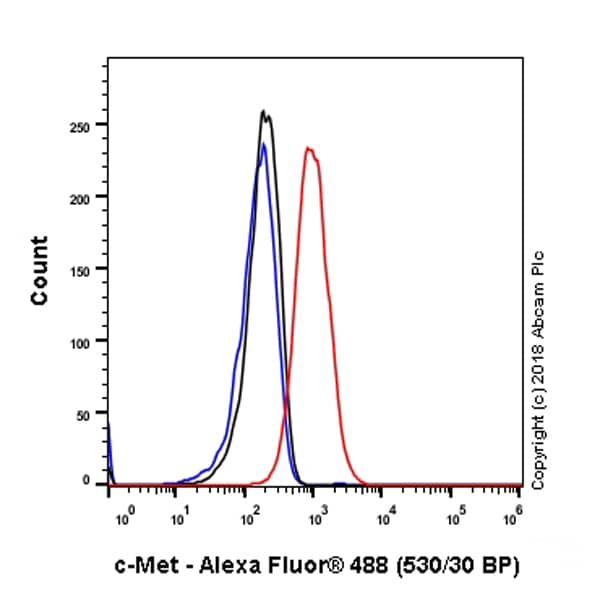 Flow Cytometry - Anti-Met (c-Met) antibody [SP44] - C-terminal (ab227637)