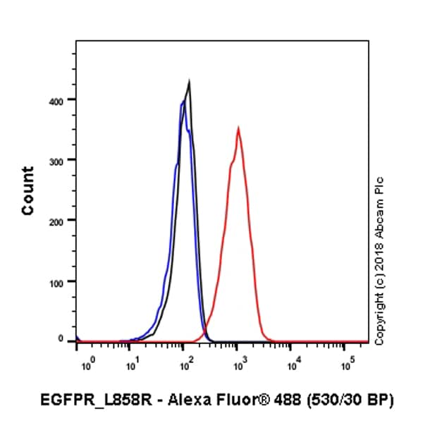 Flow Cytometry - Anti-EGFR (mutated L858 R) antibody [SP125] (ab227647)