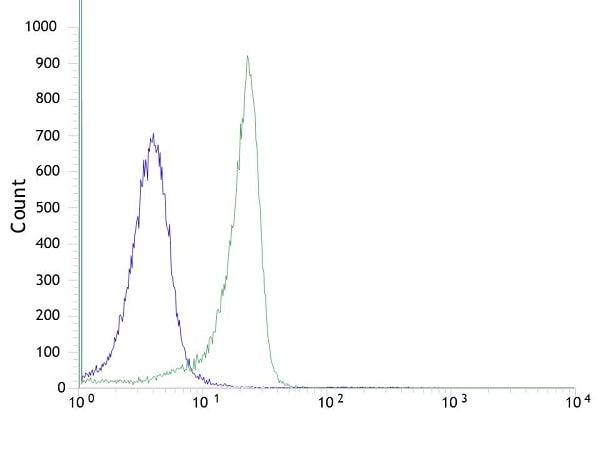 Flow Cytometry - Anti-KMT6 / EZH2 antibody [SP129] - C-terminal (ab227648)