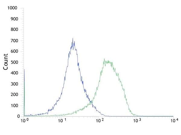 Flow Cytometry - Anti-TWEAKR/FN14 antibody [SP134] - C-terminal (ab227650)