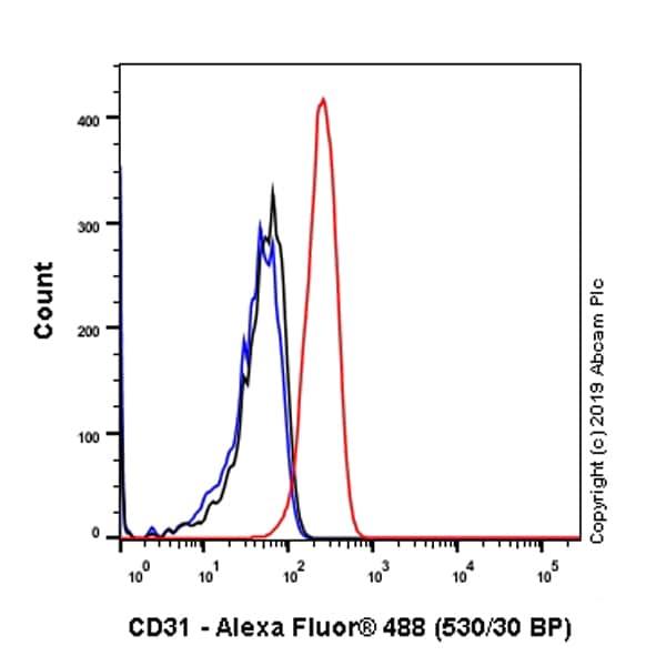 Flow Cytometry - Anti-CD31 antibody [SP164] - C-terminal (ab227656)