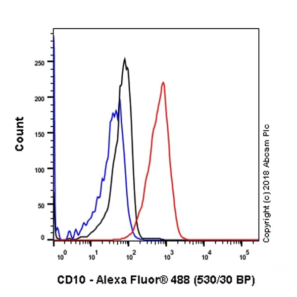 Flow Cytometry - Anti-CD10 antibody [SP179] - N-terminal (ab227659)