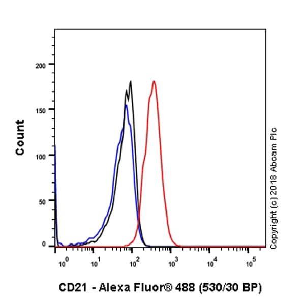 Flow Cytometry - Anti-CD21 antibody [SP186] - C-terminal (ab227662)