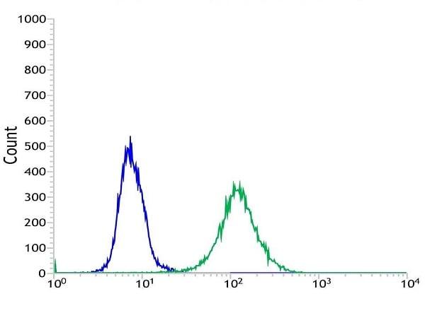 Flow Cytometry - Anti-MAGEA1 antibody [SP188] (ab227664)
