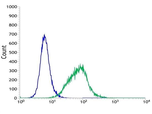 Flow Cytometry - Anti-CD21 antibody [SP199] (ab227668)