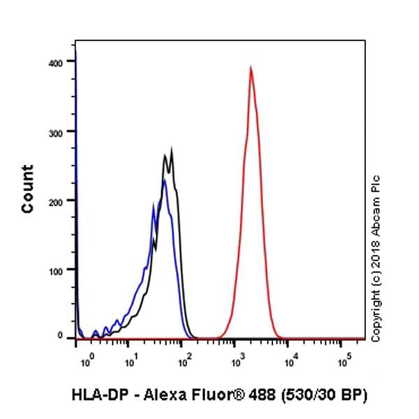 Flow Cytometry - Anti-HLA-DP antibody [SP228] (ab227675)