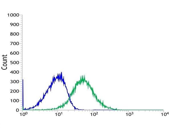 Flow Cytometry - Anti-HLA-DPB1 antibody [SP229] (ab227676)